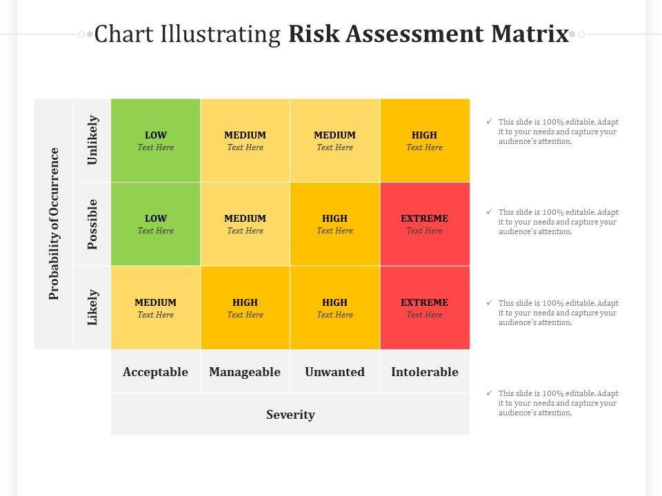 Chart Illustrating Risk Assessment Matrix