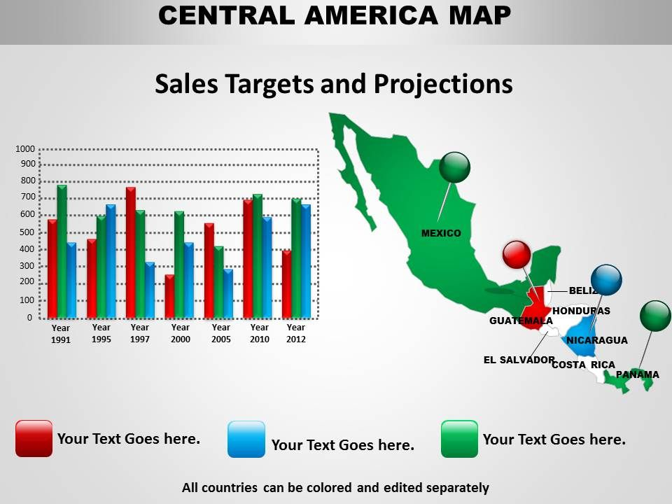 chart with central america map 1114 powerpoint presentation images