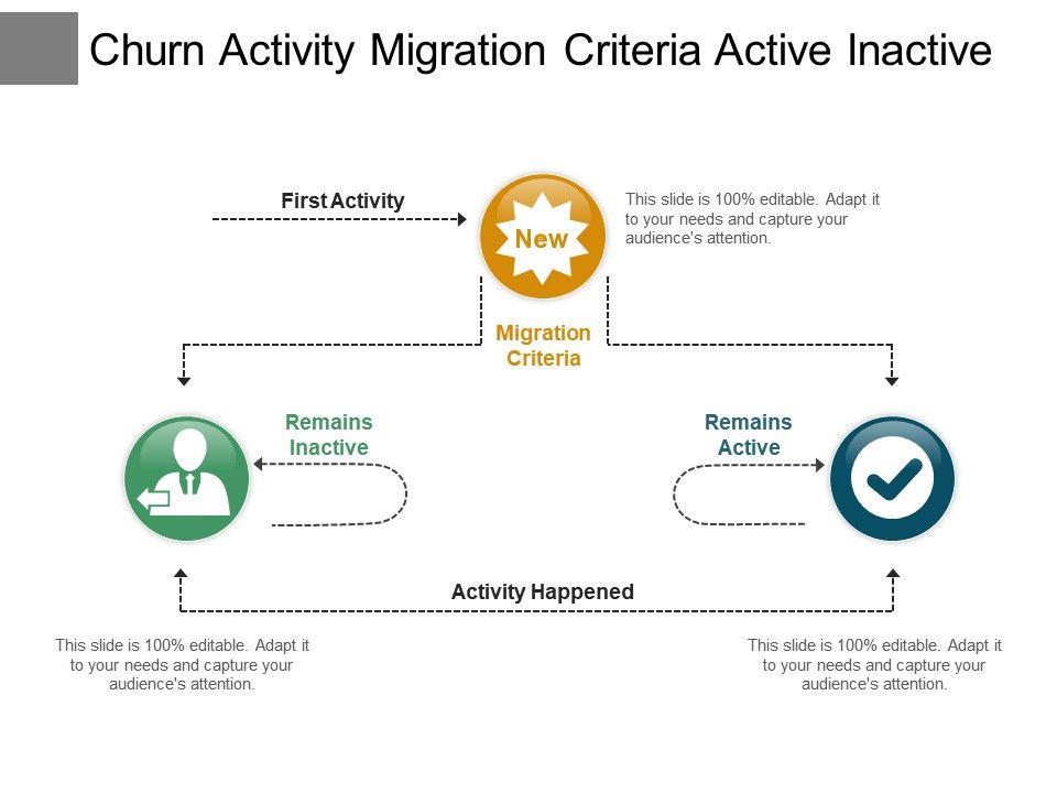 churn_activity_migration_criteria_active_inactive_Slide01
