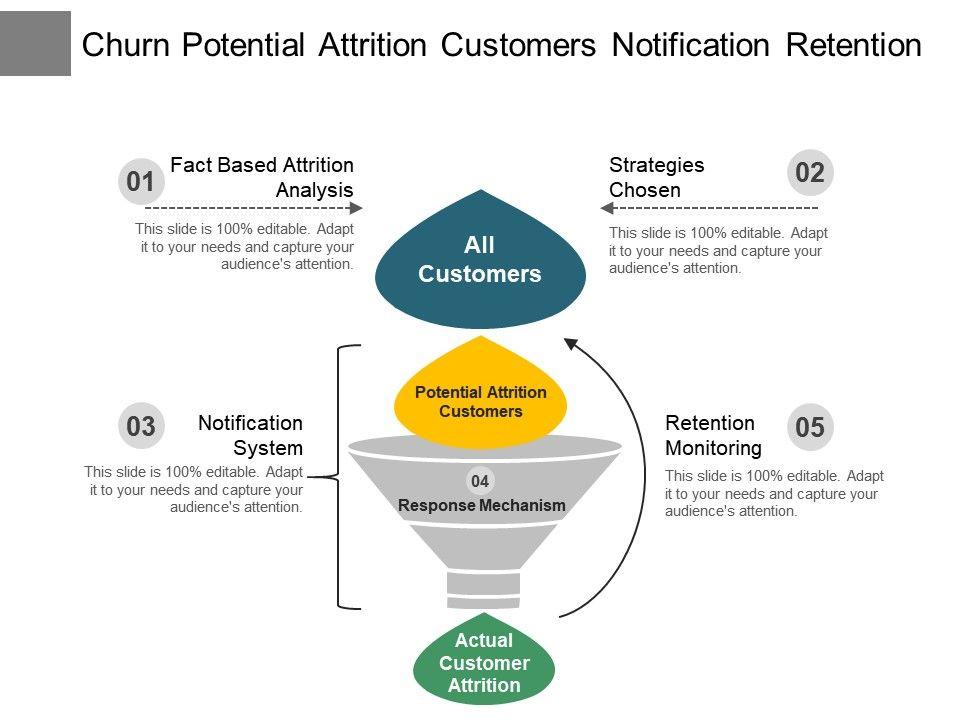 churn_potential_attrition_customers_notification_retention_Slide01