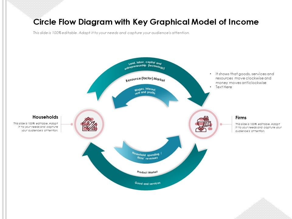 Circle Flow Diagram With Key Graphical Model Of Income
