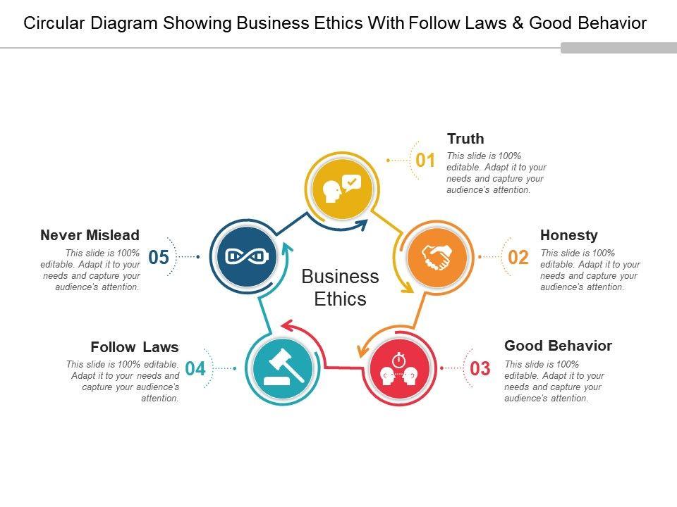 Circular diagram showing business ethics with follow laws and good circulardiagramshowingbusinessethicswithfollowlawsandgoodbehaviorslide01 toneelgroepblik Gallery