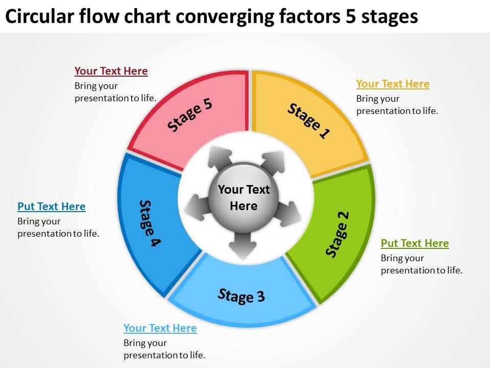 Circular Flow Chart Converging Factors 5 Stages Arrows