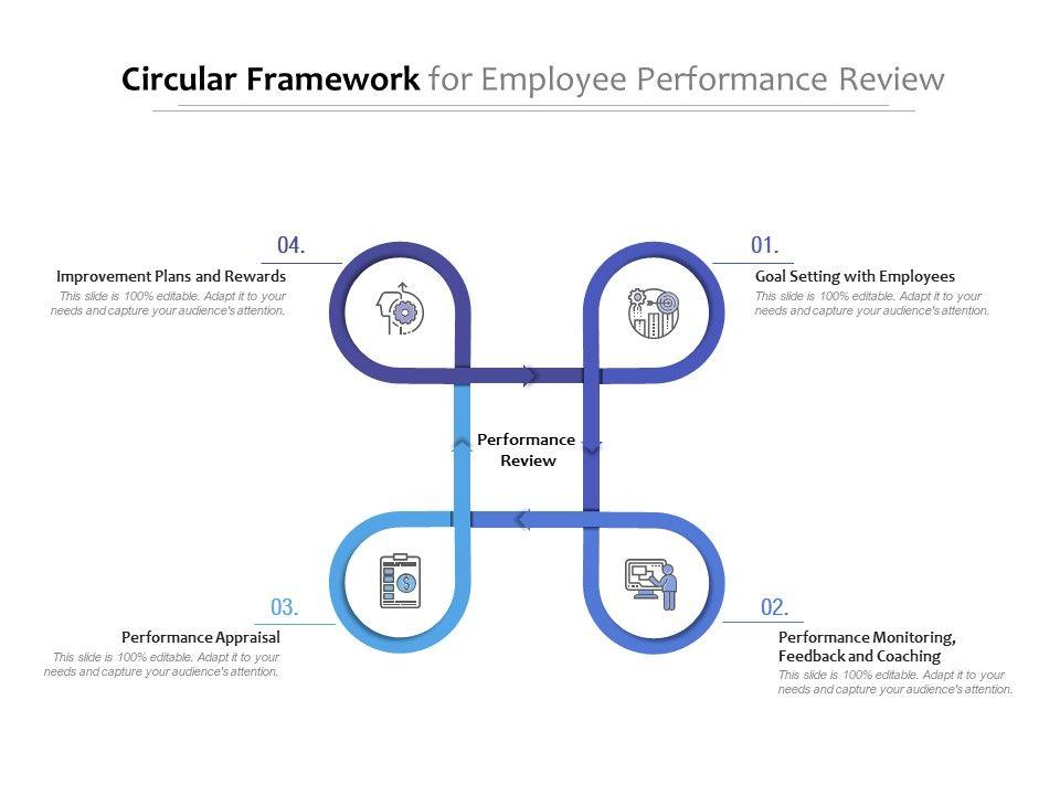 Circular Framework For Employee Performance Review