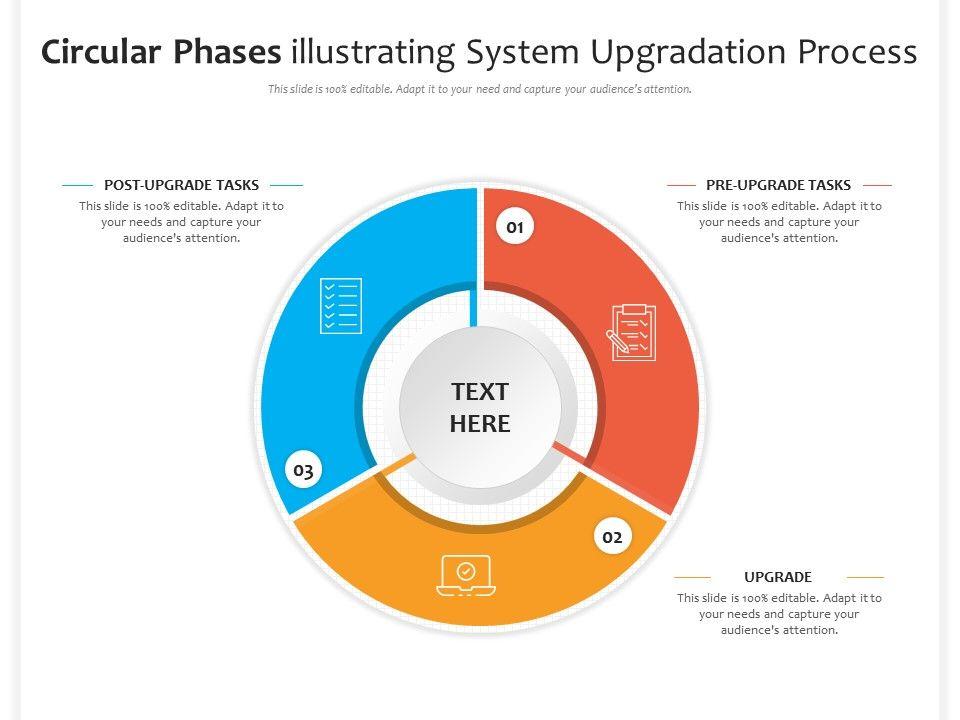 Circular Phases Illustrating System Upgradation Process