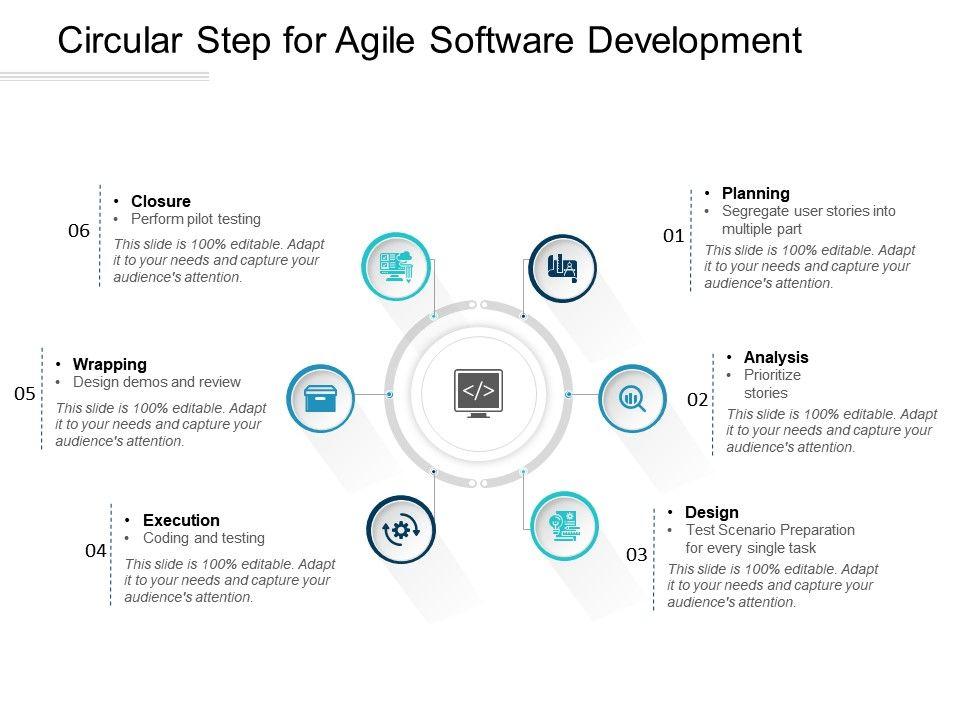 Circular Step For Agile Software Development