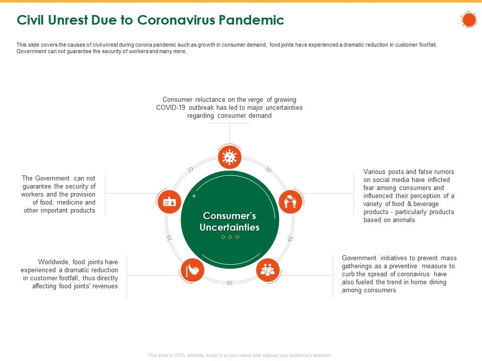 Civil Unrest Due To Coronavirus Pandemic Fear Their Ppt Powerpoint Presentation File Show