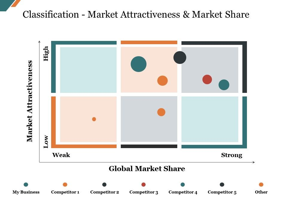 classification_market_attractiveness_and_market_share_presentation_powerpoint_example_Slide01