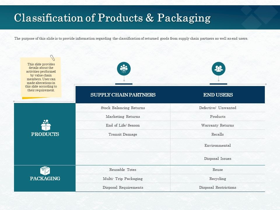 Classification Of Products And Packaging Season Ppt Powerpoint Presentation Show Slide