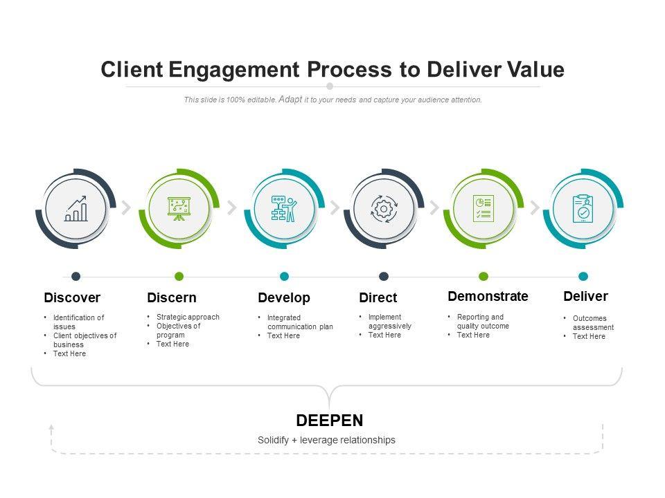Client Engagement Process To Deliver Value