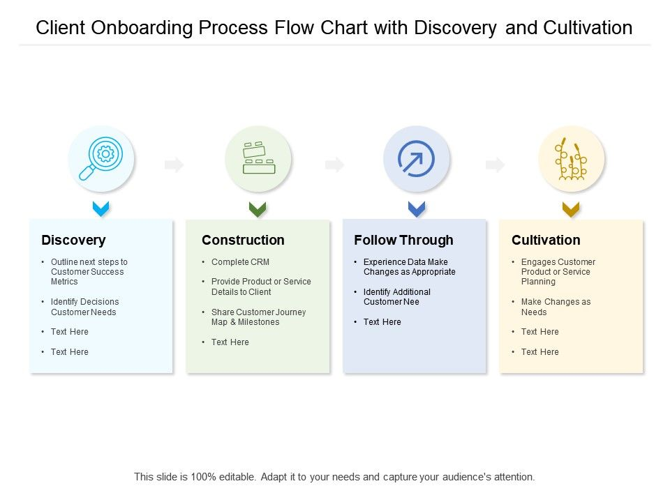 Client Onboarding Process Flow Chart With Discovery And Cultivation