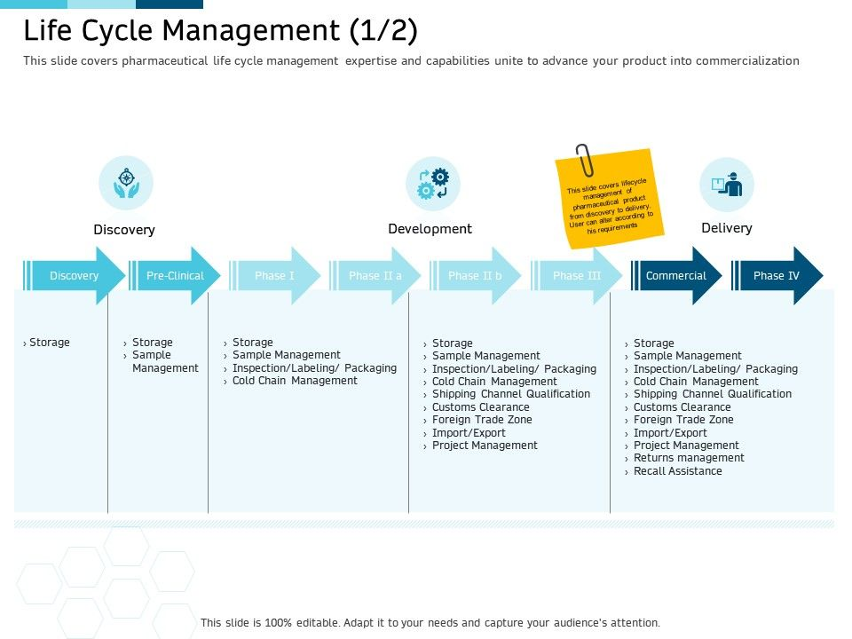 Clinical Research Marketing Strategies Life Cycle Management Product Ppt Formats