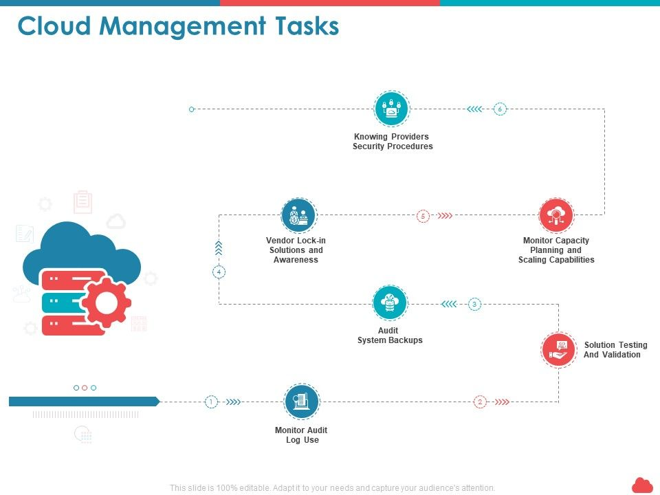 Cloud Management Tasks Awareness Ppt Powerpoint Presentation Styles