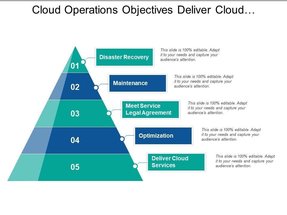 Cloud Operations Objectives Deliver Cloud Services Optimization