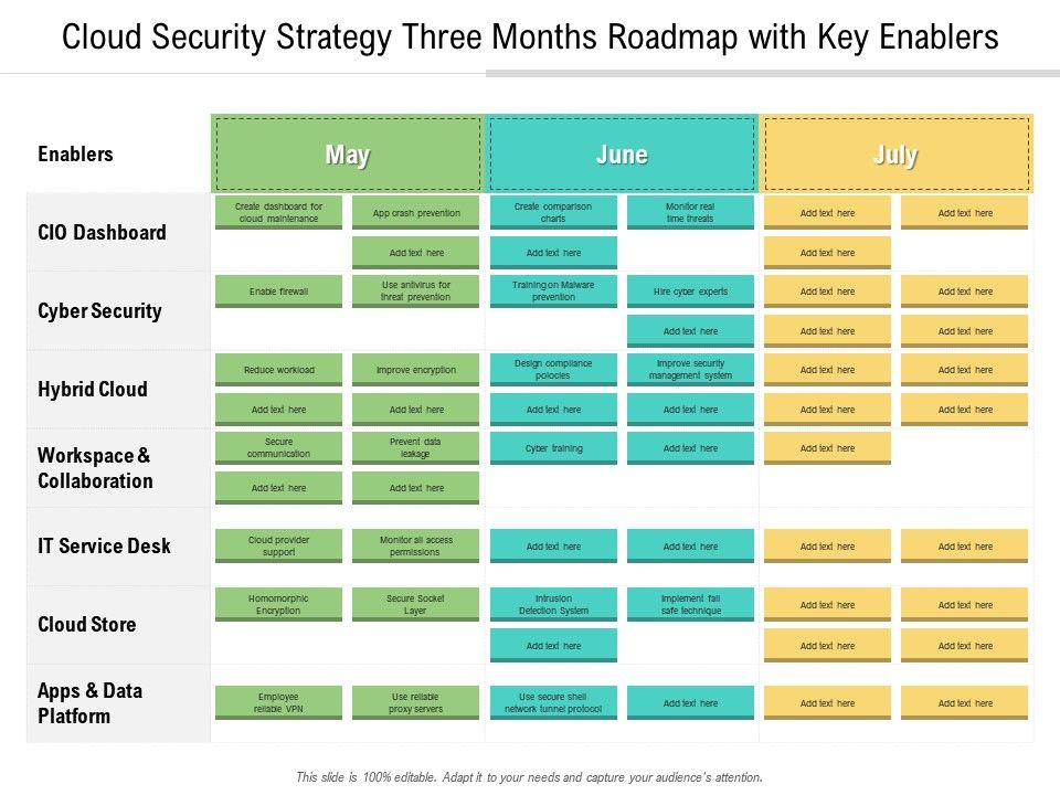 Cloud Security Strategy Three Months Roadmap With Key Enablers