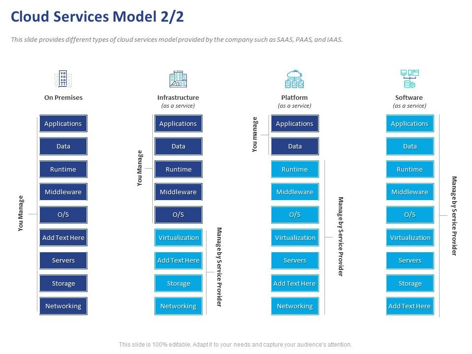Cloud Services Model Networking Ppt Powerpoint Presentation Infographic Template Slides