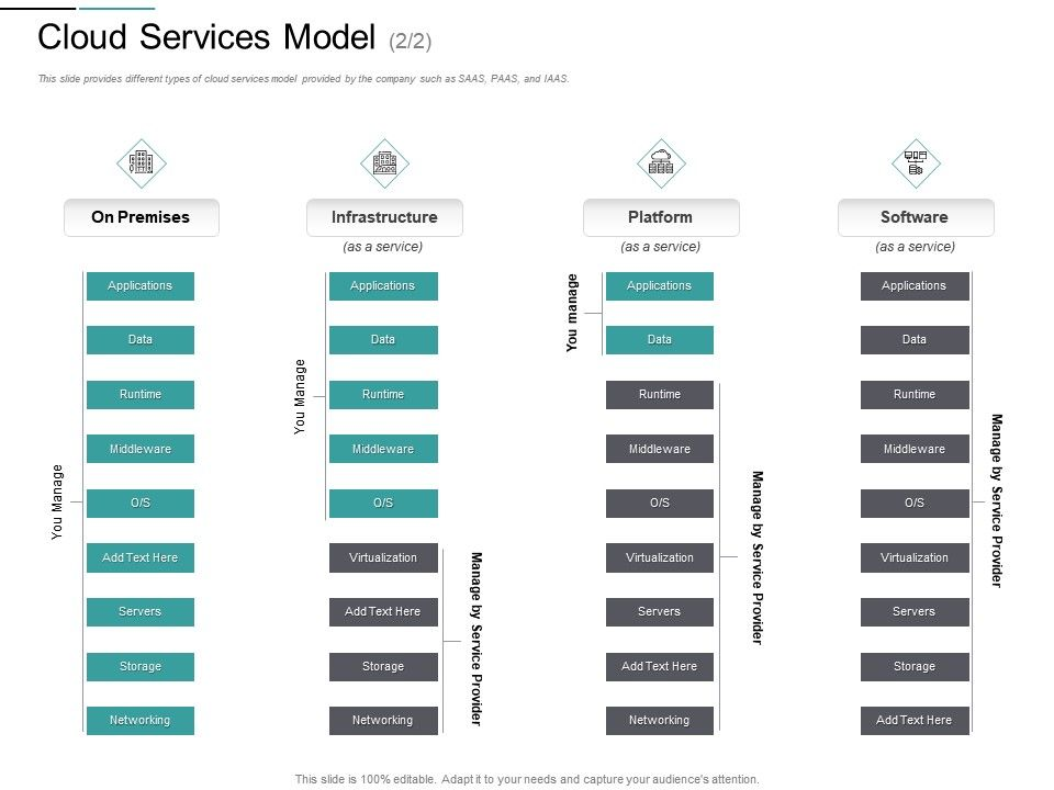 Cloud Services Model Premises M2824 Ppt Powerpoint Presentation Infographics Deck