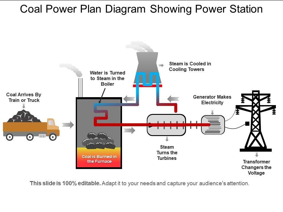 Coal Power Plan Diagram Showing Power Station Powerpoint Templates