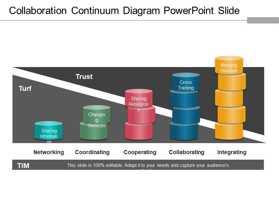 collaboration_continuum_diagram_powerpoint_slide_Slide01