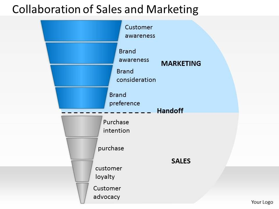 marketing pipeline template - collaboration of sales and marketing powerpoint