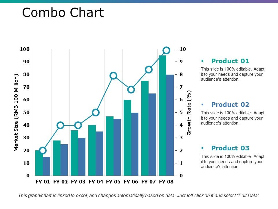 Combo Chart Ppt Outline Brochure Powerpoint Presentation Templates