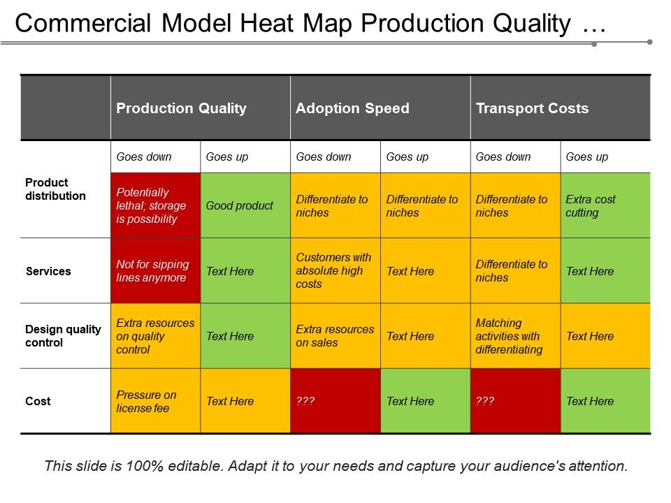Commercial Model Heat Map Production Quality Adoption Speed