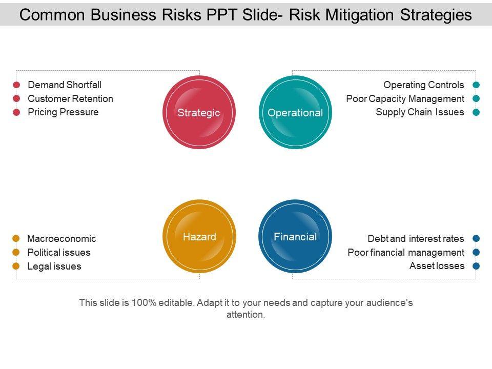 common business risks ppt slide risk mitigation strategies ppt, Presentation templates