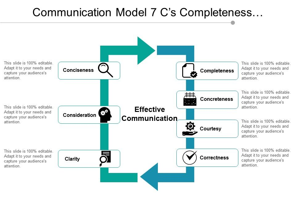 communication_model_7_c_s_completeness_concreteness_courtesy_correctness_and_clarity_Slide01