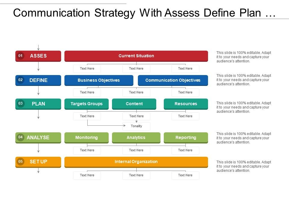Communication Strategy With Assess Define Plan Analyse And