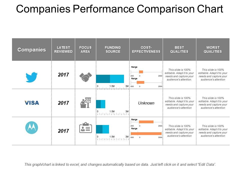 Companies Performance Comparison Chart Powerpoint Templates