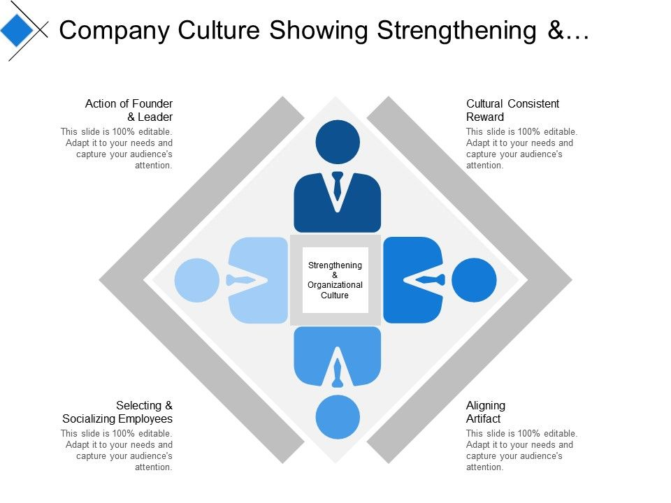 Company Culture Showing Strengthening And Organizational Culture Presentation Powerpoint Templates Ppt Slide Templates Presentation Slides Design Idea