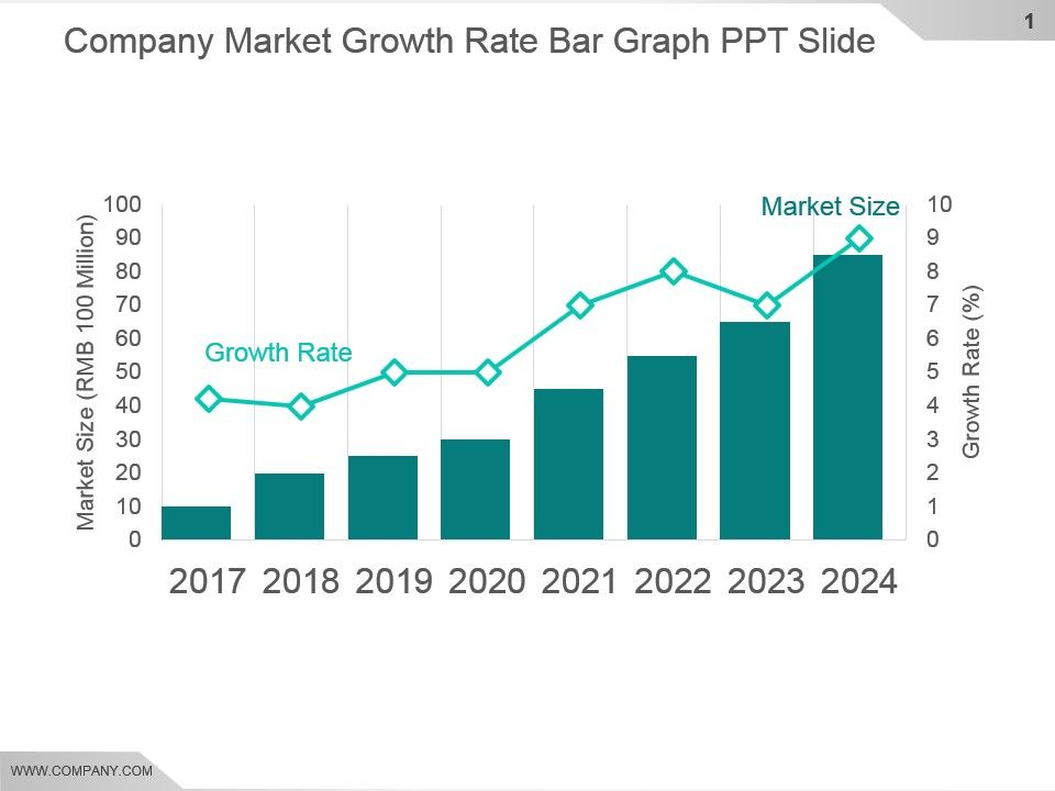 Company Market Growth Rate Bar Graph Ppt Slide Powerpoint