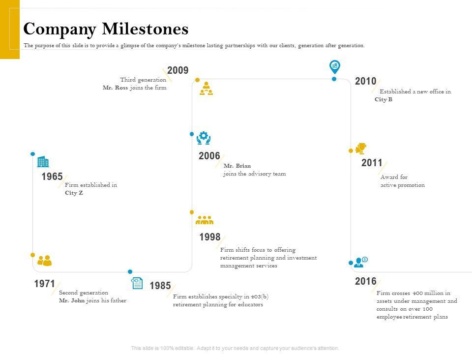 Company Milestones Retirement Analysis Ppt Icon Graphics Download