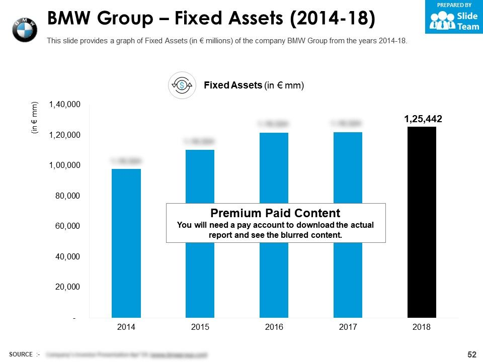 Company Profile Bmw Group Company Profile With Overview Financials And Statistics From 2014 2018 Presentation Graphics Presentation Powerpoint Example Slide Templates