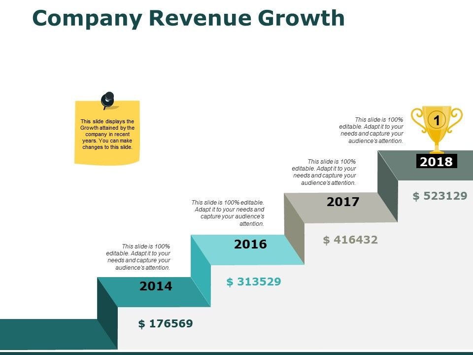 Company Revenue Growth Year Ppt Powerpoint Presentation Model Grid