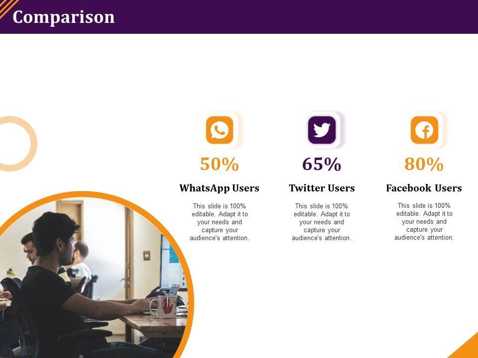Comparison Audiences Attention Social Users Powerpoint Presentation Designs Download