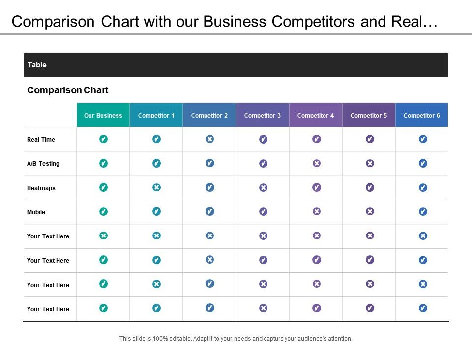 Comparison Chart With Our Business Competitors And Real Time