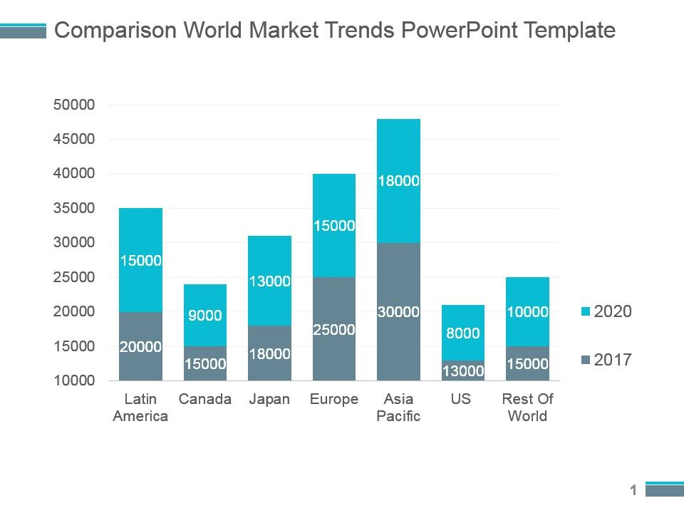 Comparison World Market Trends Powerpoint Template Templates