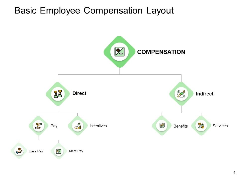 Compensation And Benefits In Hrm Powerpoint Presentation