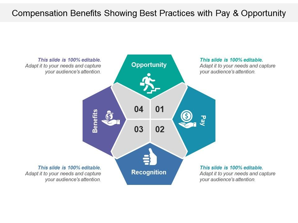 Compensation Benefits Showing Best Practices With Pay And ...