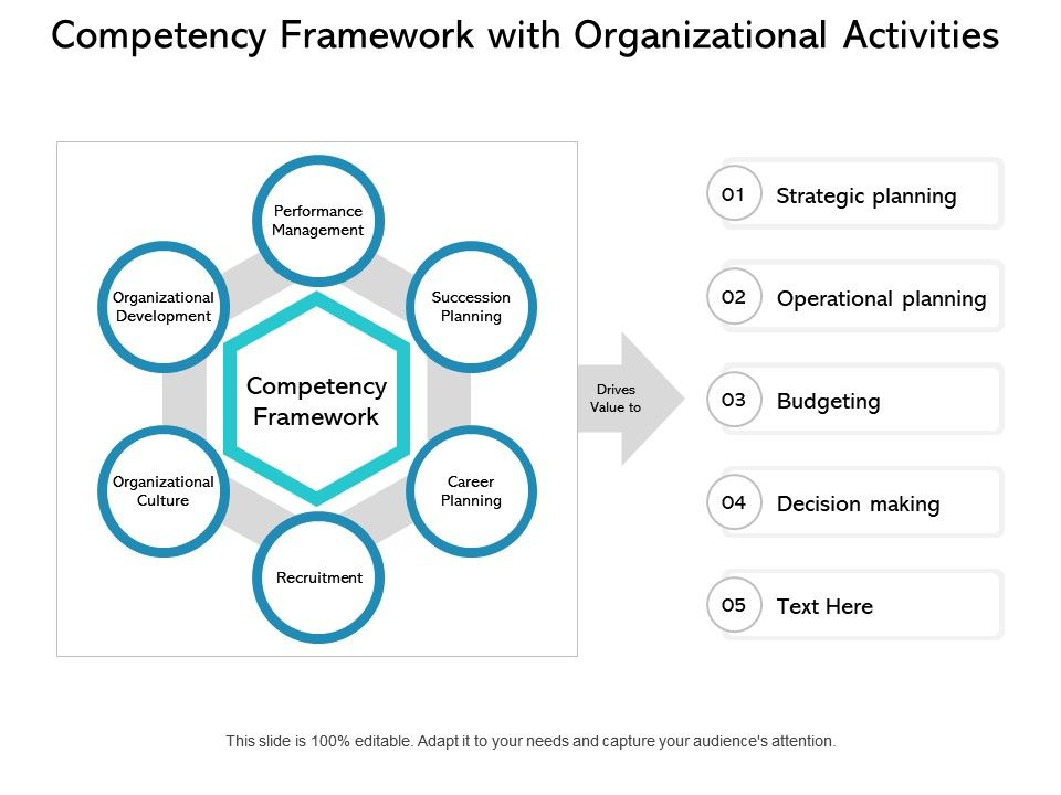 Competency Framework With Organizational Activities