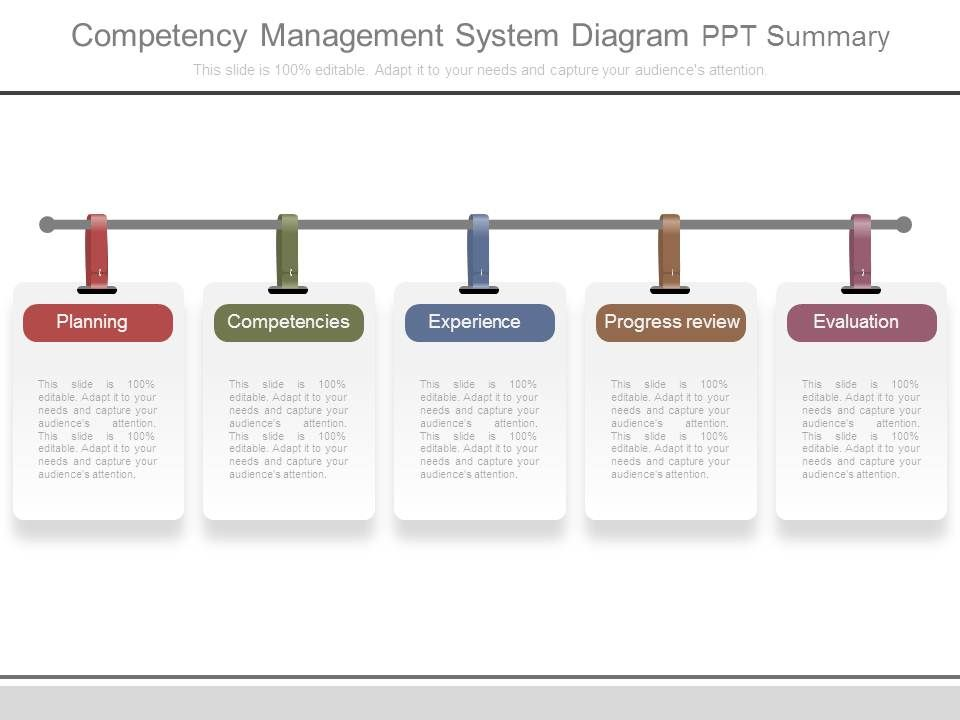 competency management system diagram ppt summary | powerpoint, Presentation templates