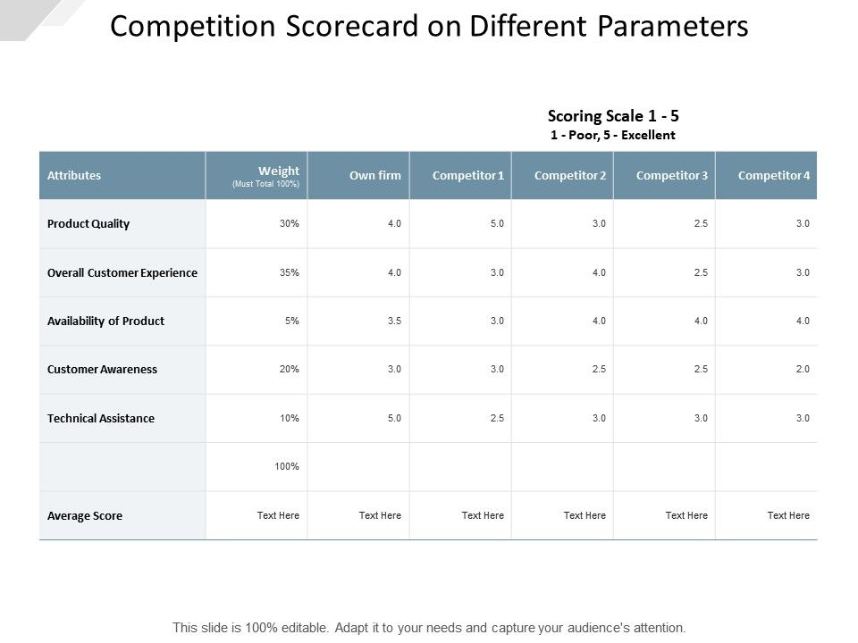 competition_scorecard_on_different_parameters_Slide01