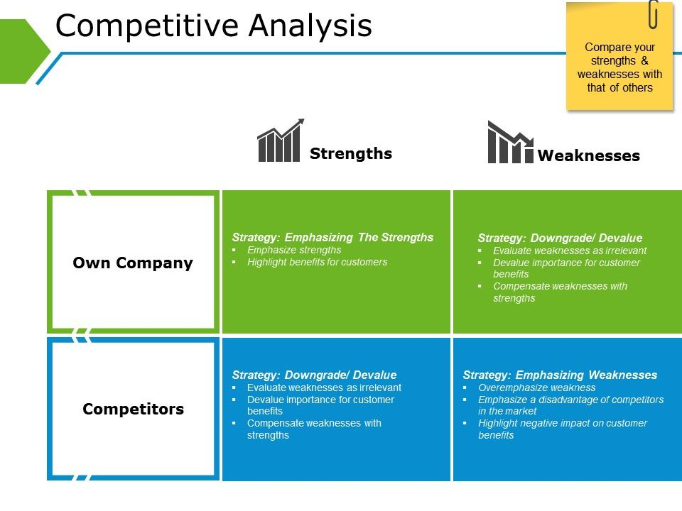 Competitive Analysis Powerpoint Themes Template 1 Presentation