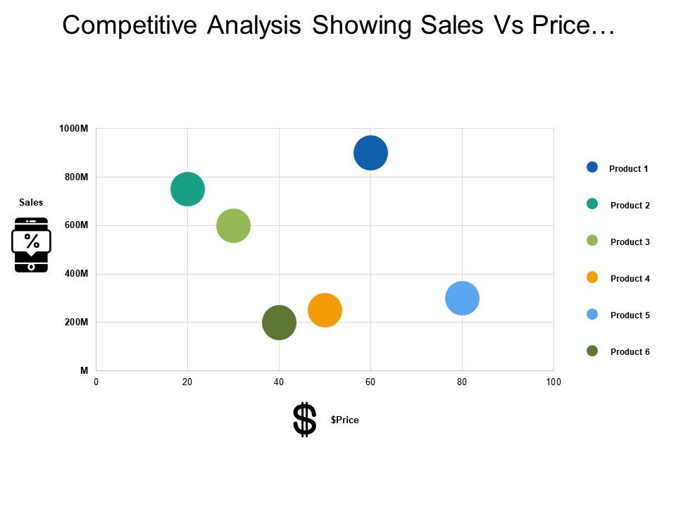 competitive_analysis_showing_sales_vs_price_graph_Slide01