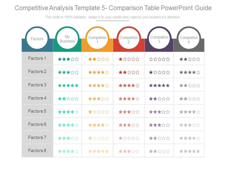 Competitive analysis template 5 comparison table for Table design ppt