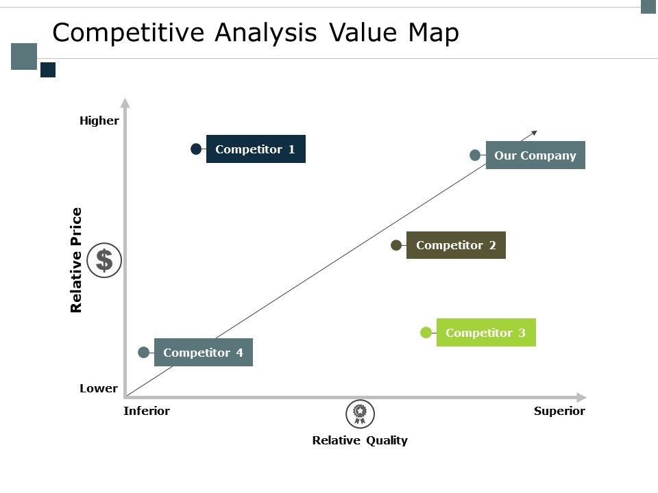 Competitive Analysis Value Map Relative Price Ppt Powerpoint Presentation File Format