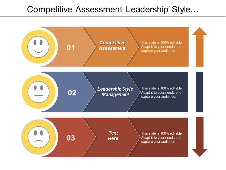 Competitive Assessment Leadership Style Management