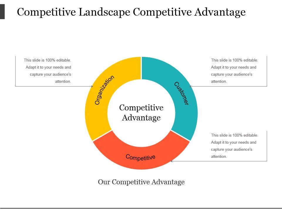 Competitive Landscape Competitive Advantage Powerpoint ...
