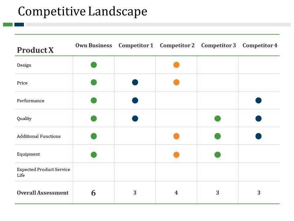 Competitive Landscape Powerpoint Presentation Templates | PowerPoint ...